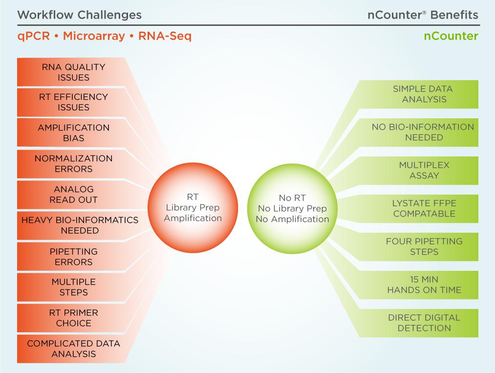 IM_MK1695_IM_MK1695_nCounter-Challenges-&-Benefits